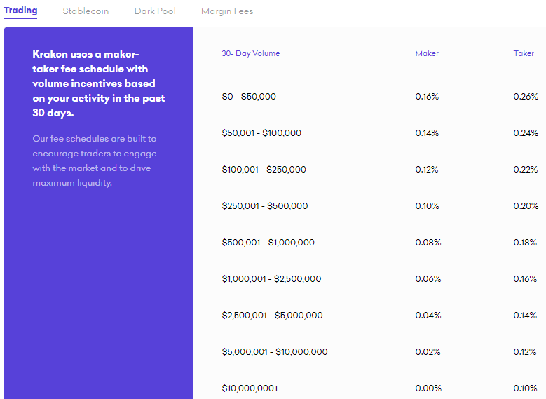 kraken review- Top Cryptocurrency Exchanges