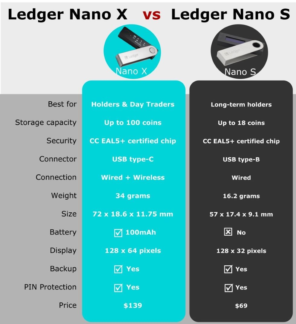 Ledger Nano X vs Ledger Nano S Which One to Buy