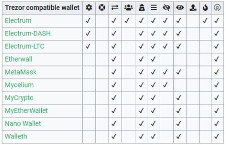 trezor compatible wallets